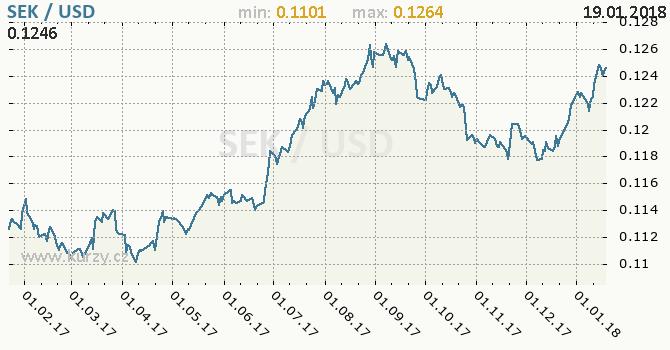 Graf americký dolar a švédská koruna