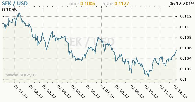 Vývoj kurzu SEK/USD - graf