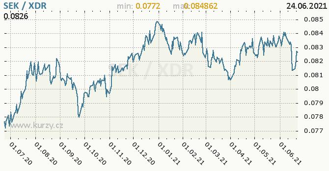 Vývoj kurzu SEK/XDR - graf