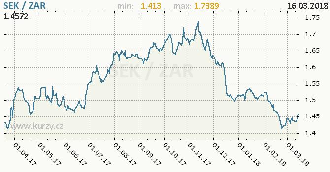 Vývoj kurzu SEK/ZAR - graf