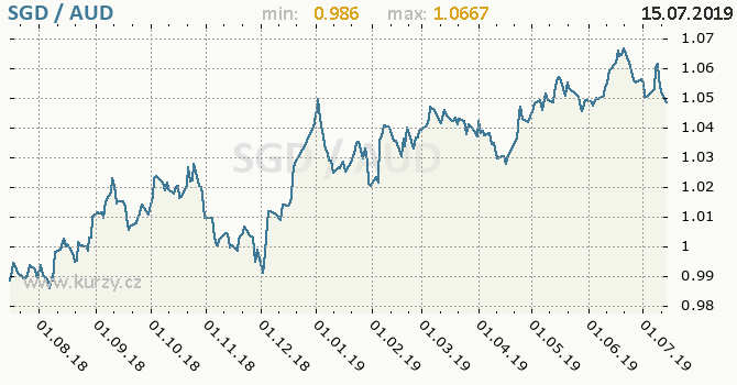 Vývoj kurzu SGD/AUD - graf