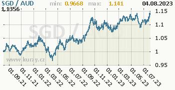 Graf SGD / AUD denní hodnoty, 2 roky, formát 350 x 180 (px) PNG