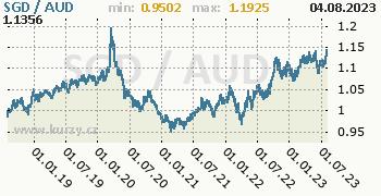 Graf SGD / AUD denní hodnoty, 5 let, formát 350 x 180 (px) PNG