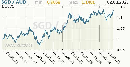 Graf SGD / AUD denní hodnoty, 2 roky, formát 500 x 260 (px) PNG