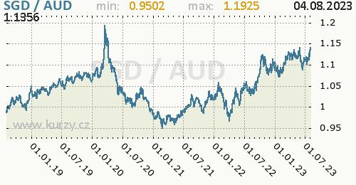 Graf SGD / AUD denní hodnoty, 5 let, formát 500 x 260 (px) PNG