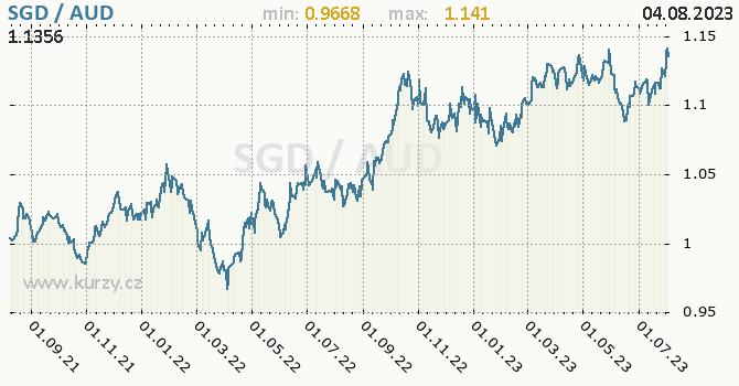 Graf SGD / AUD denní hodnoty, 2 roky, formát 670 x 350 (px) PNG