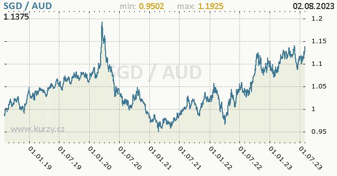 Graf SGD / AUD denní hodnoty, 5 let, formát 670 x 350 (px) PNG