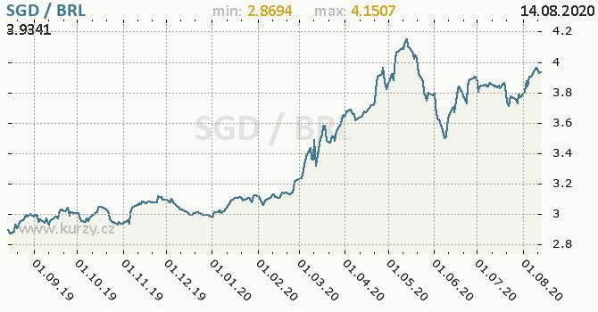 Vývoj kurzu SGD/BRL - graf