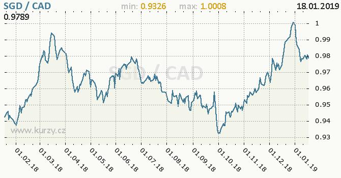 Vývoj kurzu SGD/CAD - graf