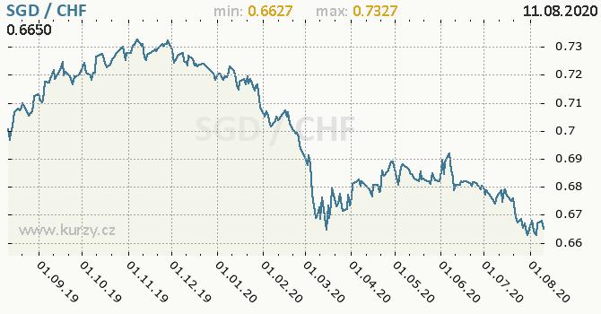 Vývoj kurzu SGD/CHF - graf