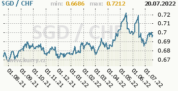 Graf SGD / CHF denní hodnoty, 1 rok, formát 350 x 180 (px) PNG