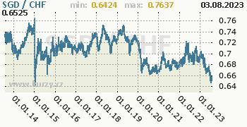 Graf SGD / CHF denní hodnoty, 10 let, formát 350 x 180 (px) PNG