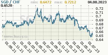 Graf SGD / CHF denní hodnoty, 2 roky, formát 350 x 180 (px) PNG