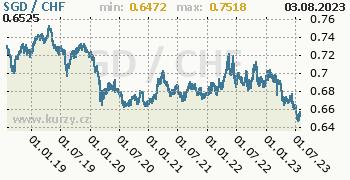 Graf SGD / CHF denní hodnoty, 5 let, formát 350 x 180 (px) PNG