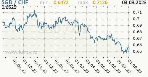 Graf SGD / CHF denní hodnoty, 1 rok, formát 500 x 260 (px) PNG