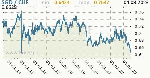 Graf SGD / CHF denní hodnoty, 10 let, formát 500 x 260 (px) PNG