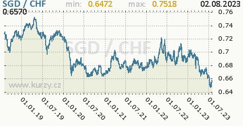 Graf SGD / CHF denní hodnoty, 5 let, formát 500 x 260 (px) PNG