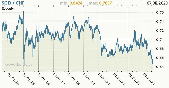 Graf SGD / CHF denní hodnoty, 10 let, formát 670 x 350 (px) PNG