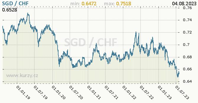 Graf SGD / CHF denní hodnoty, 5 let, formát 670 x 350 (px) PNG