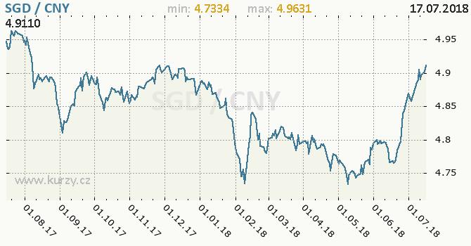 Vývoj kurzu SGD/CNY - graf