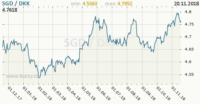 Vývoj kurzu SGD/DKK - graf