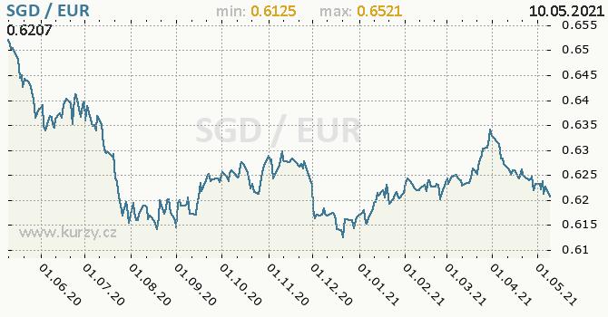 Vývoj kurzu SGD/EUR - graf