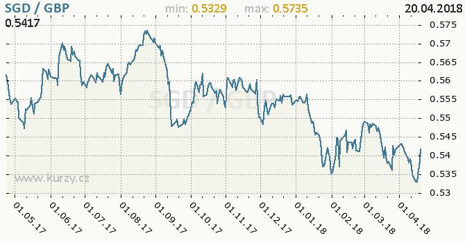 Vývoj kurzu SGD/GBP - graf