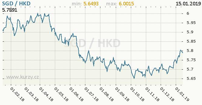 Vývoj kurzu SGD/HKD - graf
