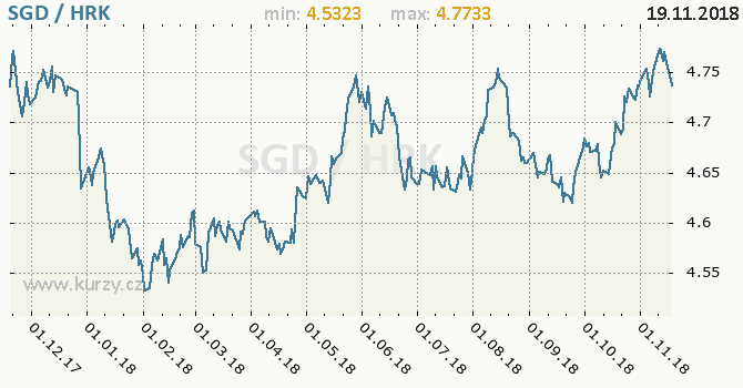Vývoj kurzu SGD/HRK - graf