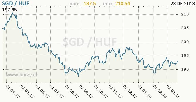 Vývoj kurzu SGD/HUF - graf