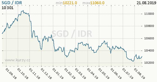 Vývoj kurzu SGD/IDR - graf