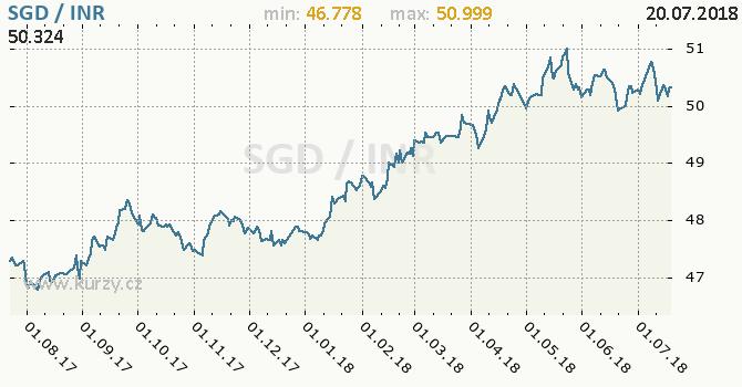 Vývoj kurzu SGD/INR - graf
