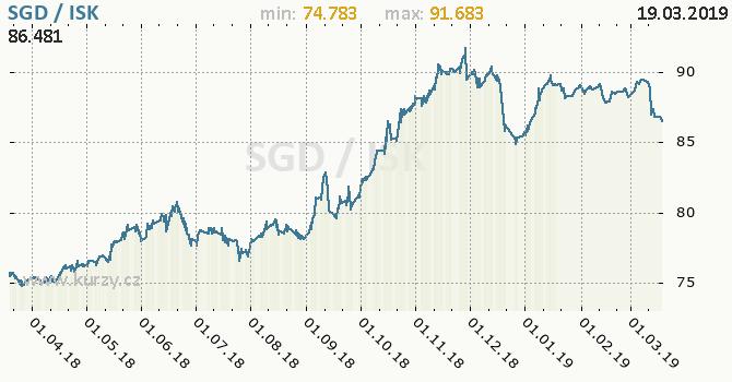Vývoj kurzu SGD/ISK - graf