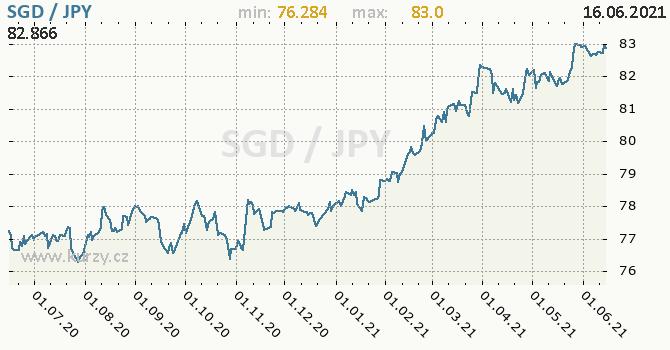 Vývoj kurzu SGD/JPY - graf