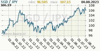 Graf SGD / JPY denní hodnoty, 1 rok, formát 350 x 180 (px) PNG
