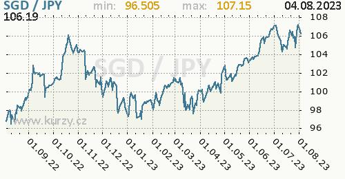 Graf SGD / JPY denní hodnoty, 1 rok, formát 500 x 260 (px) PNG