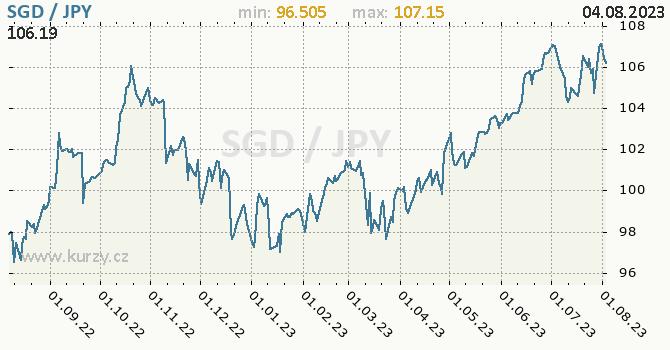 Graf SGD / JPY denní hodnoty, 1 rok, formát 670 x 350 (px) PNG