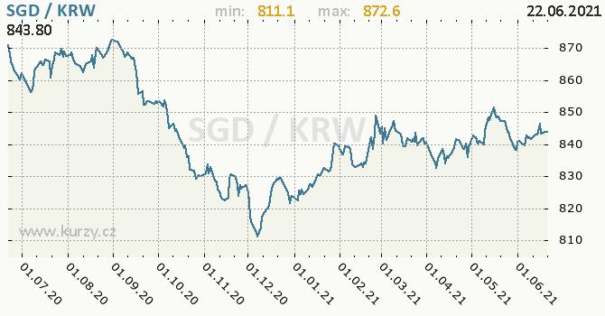 Vývoj kurzu SGD/KRW - graf
