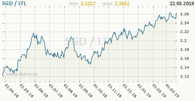 Vývoj kurzu SGD/LTL - graf