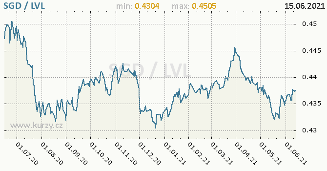 Vývoj kurzu SGD/LVL - graf