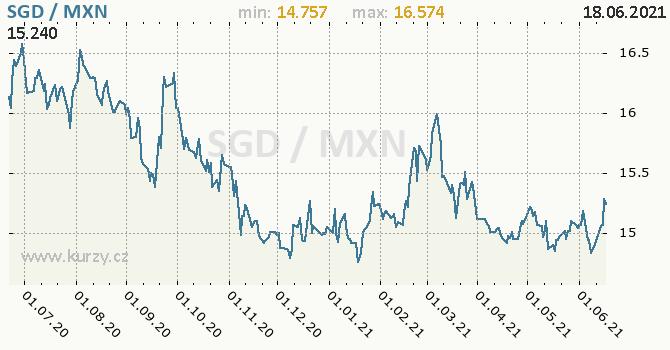 Vývoj kurzu SGD/MXN - graf