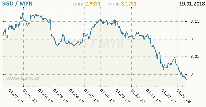 Graf malajsijský ringgit a singapurský dolar