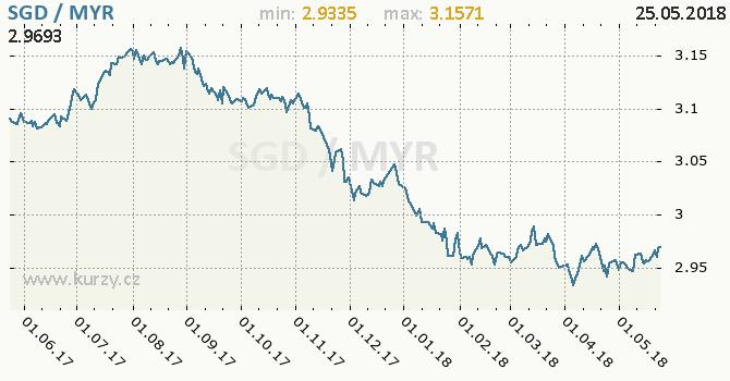 Vývoj kurzu SGD/MYR - graf