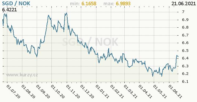 Vývoj kurzu SGD/NOK - graf
