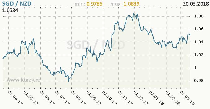 Vývoj kurzu SGD/NZD - graf