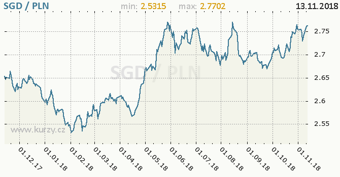 Vývoj kurzu SGD/PLN - graf