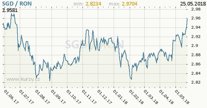Vývoj kurzu SGD/RON - graf