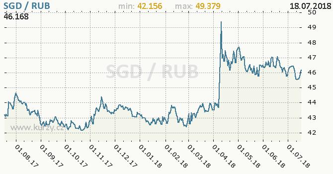 Vývoj kurzu SGD/RUB - graf