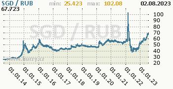Graf SGD / RUB denní hodnoty, 10 let, formát 350 x 180 (px) PNG