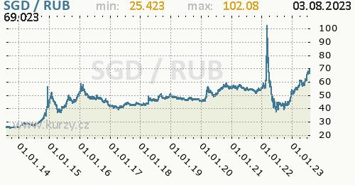 Graf SGD / RUB denní hodnoty, 10 let, formát 500 x 260 (px) PNG